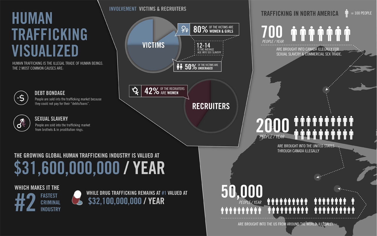 Statistics of sexual trafficking