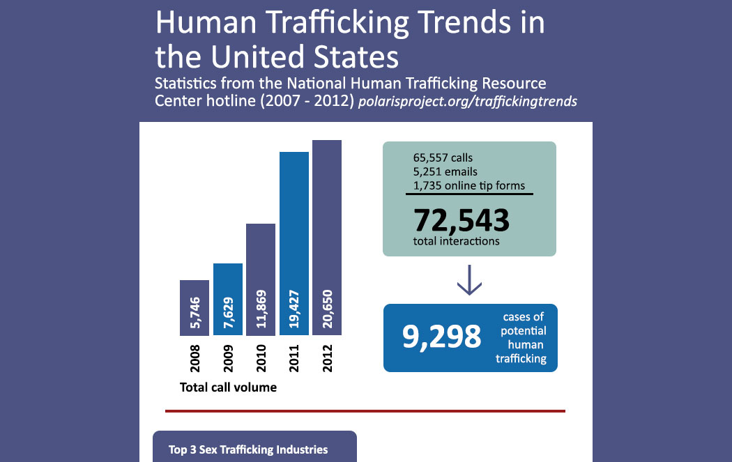 stat on sex trafficking in us