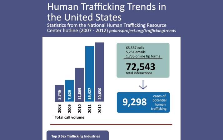 Polaris-Project-Human-Trafficking-Statistics[1]