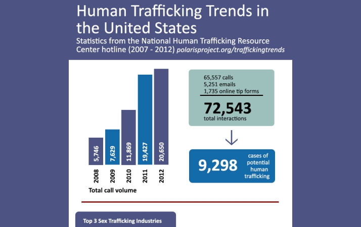 Polaris-Project-Human-Trafficking-Statistics[1]
