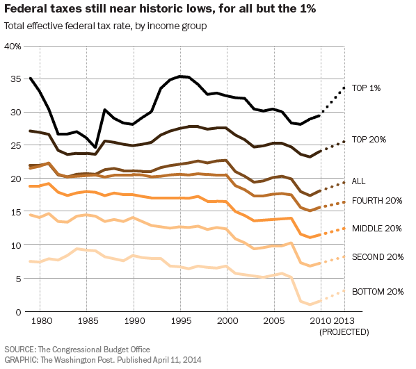 Federal taxes still near historic lows, all but the wealthiest 1%